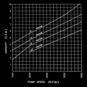 1U128B Typical Vacuum Characteristics