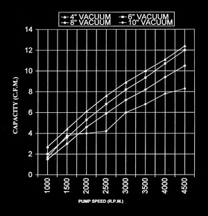 Typical Vacuum Characteristics